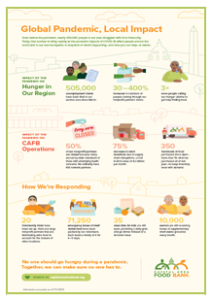 Large thumbnail of the Capital Area Food Bank Flyer